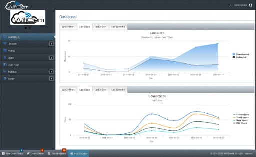 WifiGem Dashboard example 3