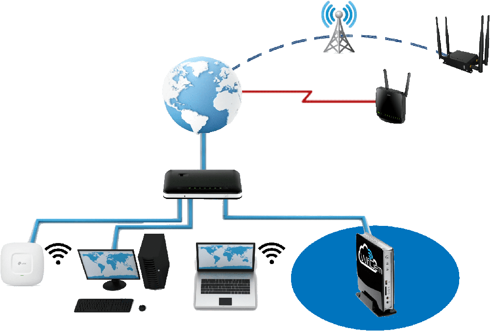 Captive Portal Guest WiFi - Network Schemes - WifiGem